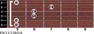 E9/11/13b5/A for guitar on frets 5, 5, 6, 6, 7, 5
