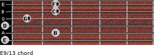 E9/13 for guitar on frets 0, 2, 0, 1, 2, 2