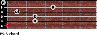 E9/B for guitar on frets x, 2, 2, 1, 3, 0