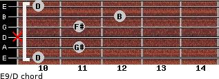 E9/D for guitar on frets 10, 11, x, 11, 12, 10