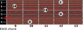 E9/D for guitar on frets 10, x, 12, 11, 9, 12