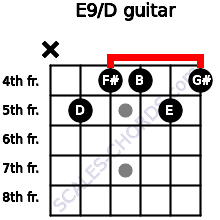 E9/D for guitar on frets x, 5, 4, 4, 5, 4