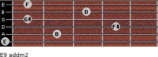 E9 add(m2) for guitar on frets 0, 2, 4, 1, 3, 1