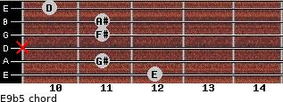 E9b5 for guitar on frets 12, 11, x, 11, 11, 10