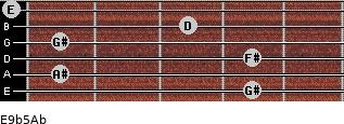E9b5/Ab for guitar on frets 4, 1, 4, 1, 3, 0