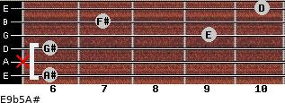 E9b5/A# for guitar on frets 6, x, 6, 9, 7, 10