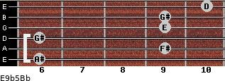 E9b5/Bb for guitar on frets 6, 9, 6, 9, 9, 10