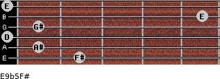 E9b5/F# for guitar on frets 2, 1, 0, 1, 5, 0