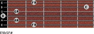 E9b5/F# for guitar on frets 2, 1, 0, 1, 5, 2