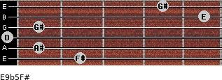 E9b5/F# for guitar on frets 2, 1, 0, 1, 5, 4