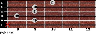 E9b5/F# for guitar on frets x, 9, 8, 9, 9, 10