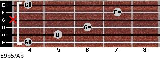 E9b5/Ab for guitar on frets 4, 5, 6, x, 7, 4