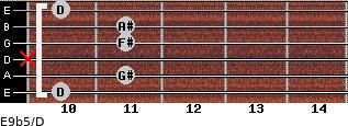 E9b5/D for guitar on frets 10, 11, x, 11, 11, 10