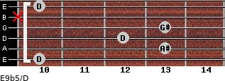 E9b5/D for guitar on frets 10, 13, 12, 13, x, 10