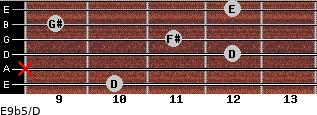 E9b5/D for guitar on frets 10, x, 12, 11, 9, 12