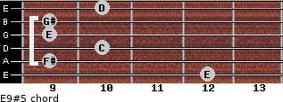 E9(#5) for guitar on frets 12, 9, 10, 9, 9, 10