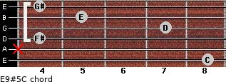 E9#5/C for guitar on frets 8, x, 4, 7, 5, 4