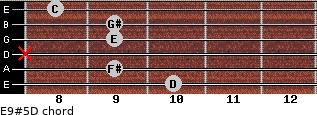 E9#5/D for guitar on frets 10, 9, x, 9, 9, 8