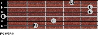 E9#5/F# for guitar on frets 2, 3, 0, 5, 5, 4