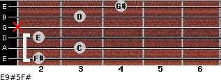 E9#5/F# for guitar on frets 2, 3, 2, x, 3, 4