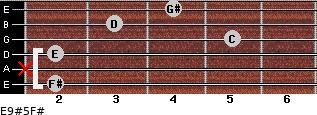 E9#5/F# for guitar on frets 2, x, 2, 5, 3, 4