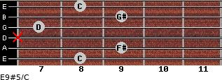 E9#5/C for guitar on frets 8, 9, x, 7, 9, 8