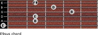 E9sus for guitar on frets 0, 2, 2, 4, 3, 2