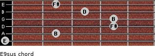 E9sus for guitar on frets 0, 2, 4, 4, 3, 2