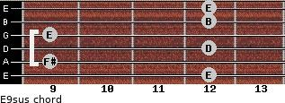E9sus for guitar on frets 12, 9, 12, 9, 12, 12