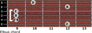 E9sus for guitar on frets 12, 9, 9, 9, 12, 10