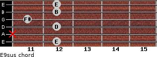 E9sus for guitar on frets 12, x, 12, 11, 12, 12