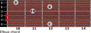 E9sus for guitar on frets 12, x, x, 11, 12, 10