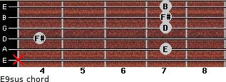 E9sus for guitar on frets x, 7, 4, 7, 7, 7