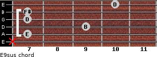 E9sus for guitar on frets x, 7, 9, 7, 7, 10