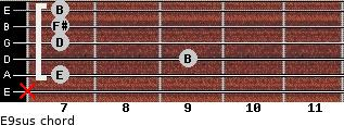 E9sus for guitar on frets x, 7, 9, 7, 7, 7