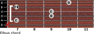 E9sus for guitar on frets x, 7, 9, 9, 7, 10