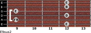 E9sus2 for guitar on frets 12, 9, 12, 9, 12, 12