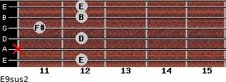 E9sus2 for guitar on frets 12, x, 12, 11, 12, 12
