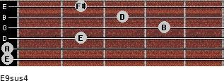 E9sus4 for guitar on frets 0, 0, 2, 4, 3, 2