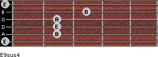 E9sus4 for guitar on frets 0, 2, 2, 2, 3, 0