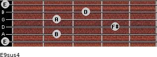 E9sus4 for guitar on frets 0, 2, 4, 2, 3, 0