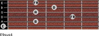 E9sus4 for guitar on frets 0, 2, 4, 2, 3, 2