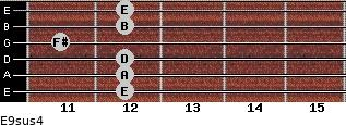 E9sus4 for guitar on frets 12, 12, 12, 11, 12, 12