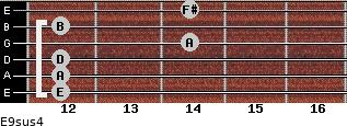 E9sus4 for guitar on frets 12, 12, 12, 14, 12, 14