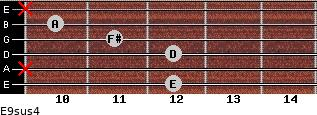 E9sus4 for guitar on frets 12, x, 12, 11, 10, x