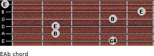 E/Ab for guitar on frets 4, 2, 2, 4, 5, 0