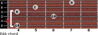 E/Ab for guitar on frets 4, x, 6, 4, 5, 7