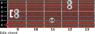 E/Ab for guitar on frets x, 11, 9, 9, 12, 12