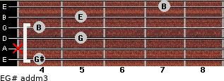 E/G# add(m3) for guitar on frets 4, x, 5, 4, 5, 7
