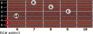 E/G# add(m3) for guitar on frets x, x, 6, 9, 8, 7